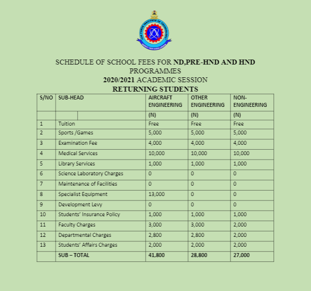 afit school fees for ND PRE HND